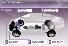 The function of the Honda Clarity